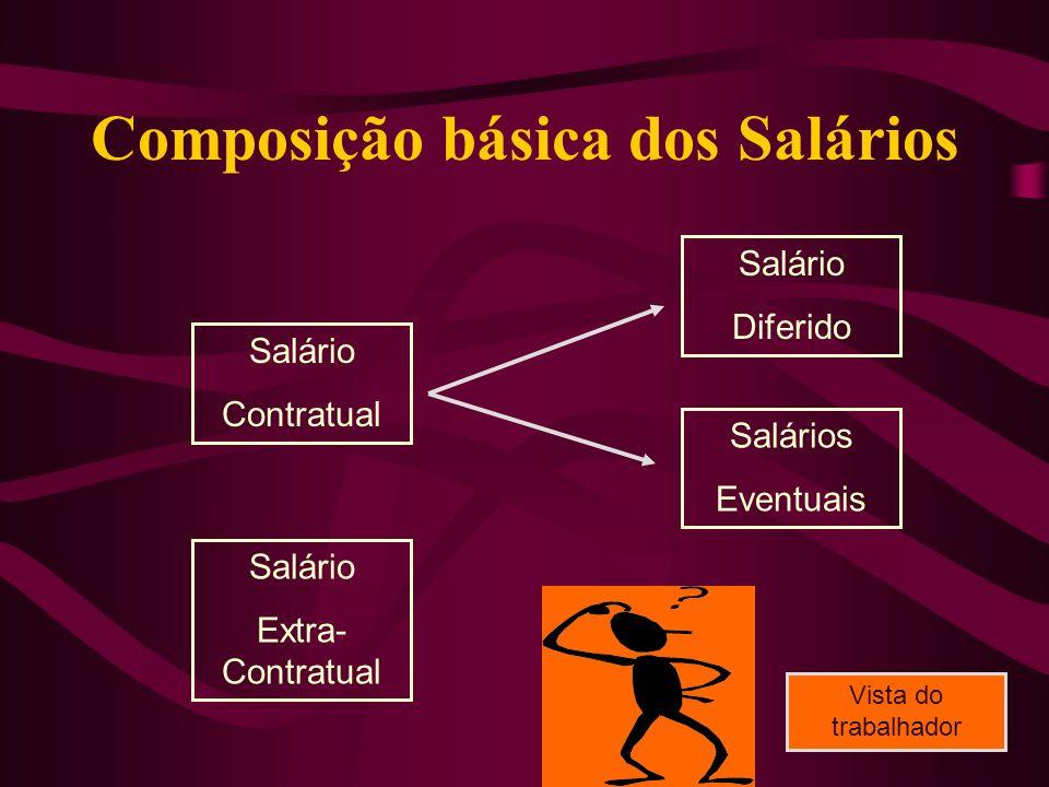 Composição básica dos Salários