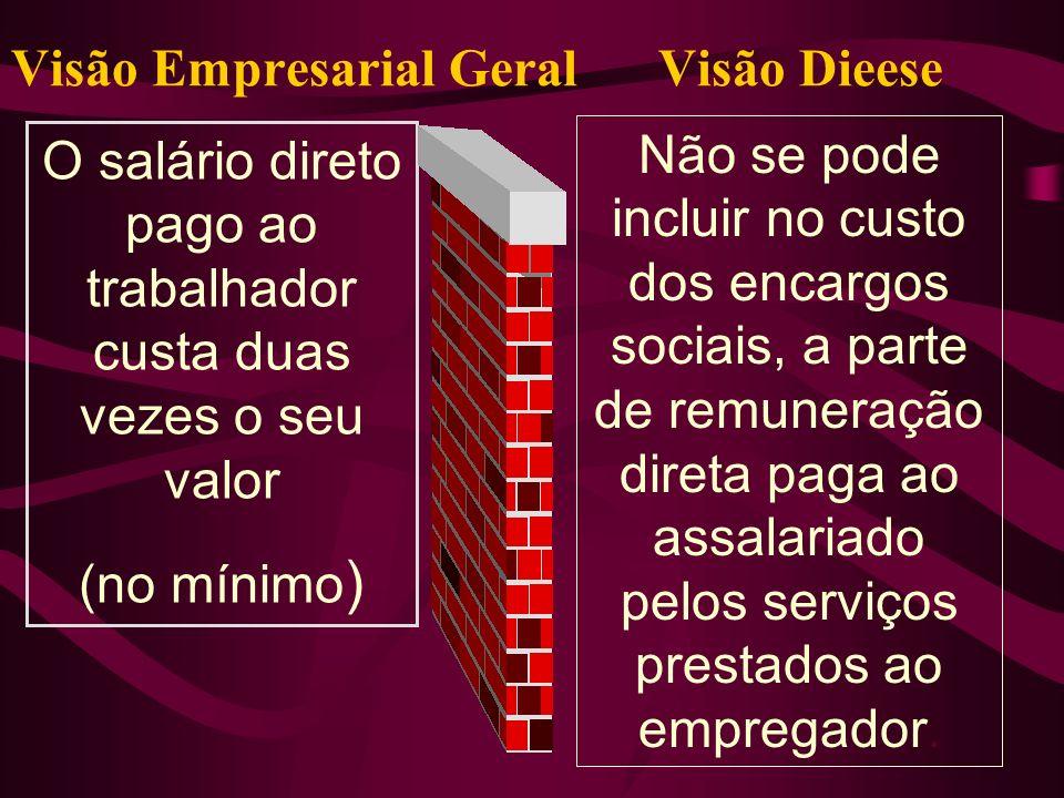 Visão Empresarial Geral Visão Dieese
