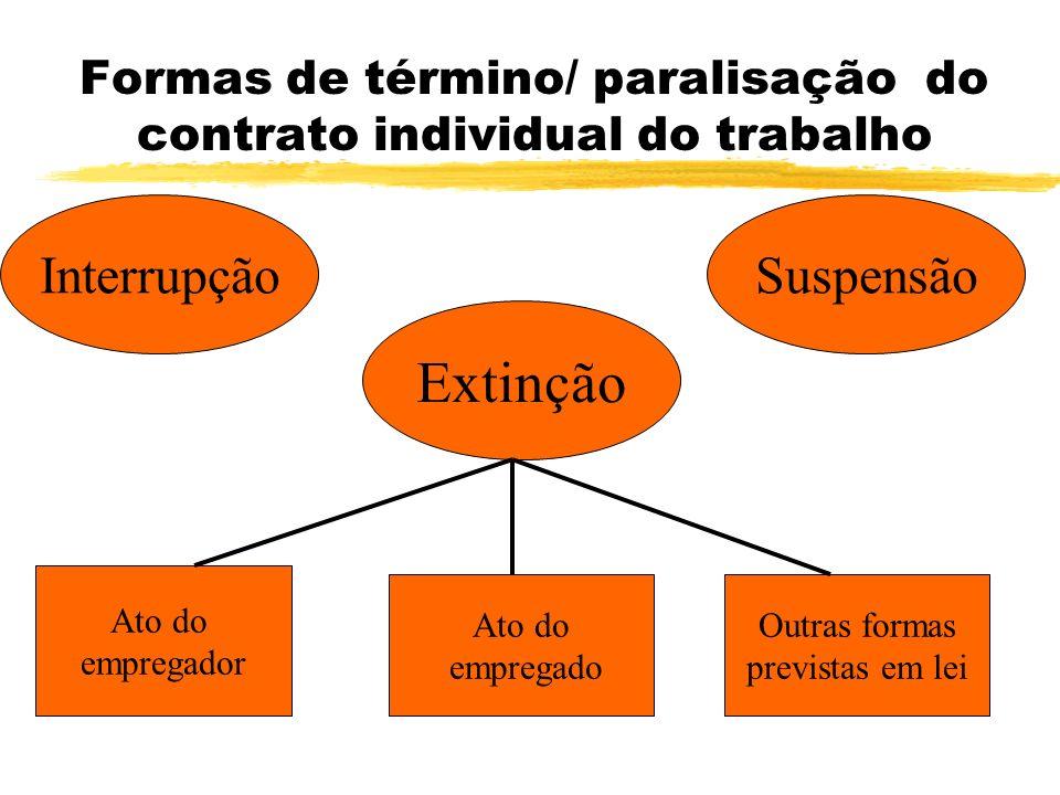Formas de término/ paralisação do contrato individual do trabalho