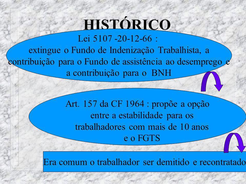 HISTÓRICO Lei 5107 -20-12-66 : extingue o Fundo de Indenização Trabalhista, a. contribuição para o Fundo de assistência ao desemprego e.