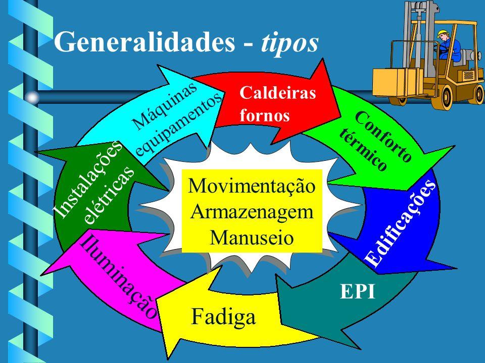 Generalidades - tipos Iluminação Fadiga Instalações elétricas