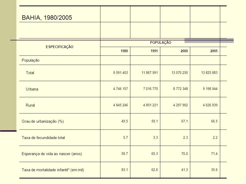 BAHIA, 1980/2005 População Total Urbana Rural Grau de urbanização (%)