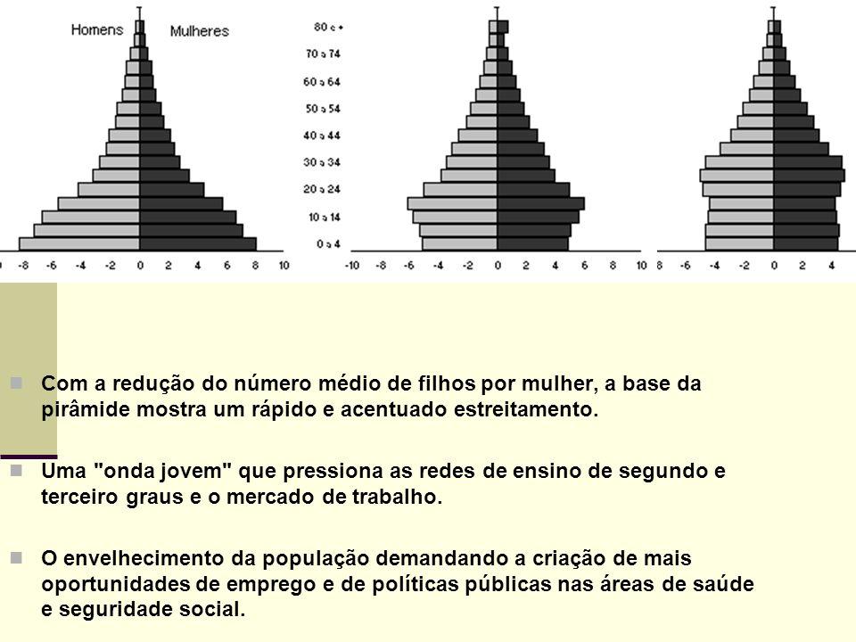 PIRÂMIDES ETÁRIAS Com a redução do número médio de filhos por mulher, a base da pirâmide mostra um rápido e acentuado estreitamento.