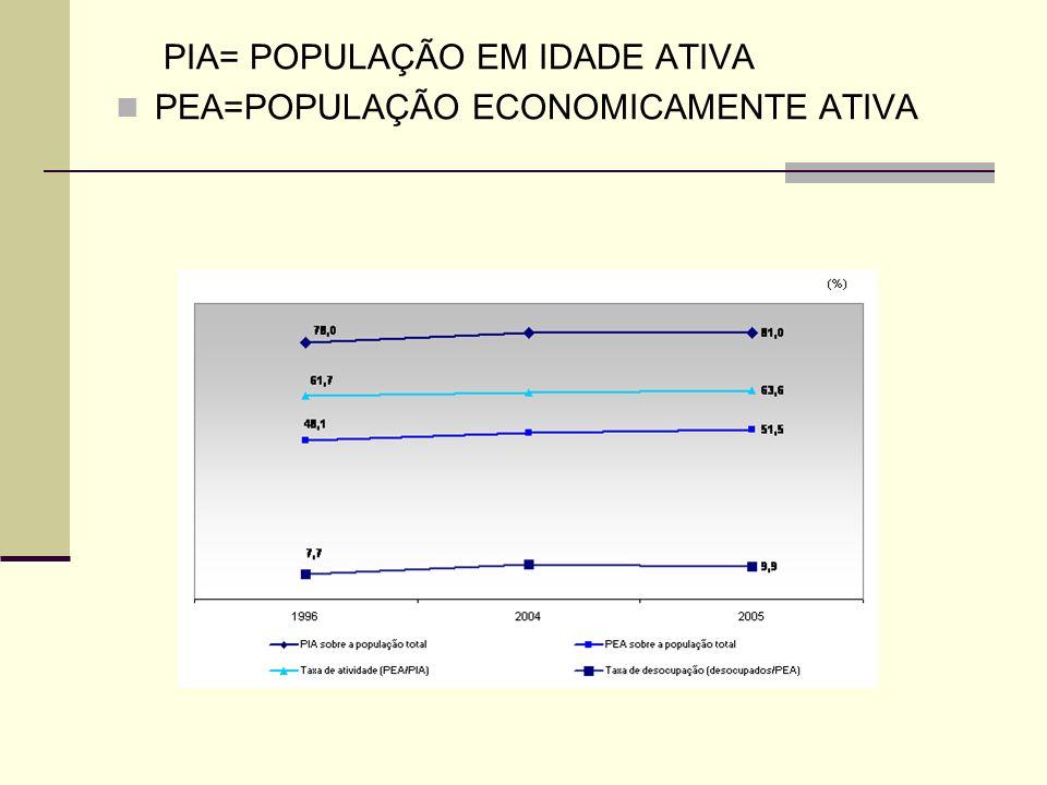 PIA= POPULAÇÃO EM IDADE ATIVA