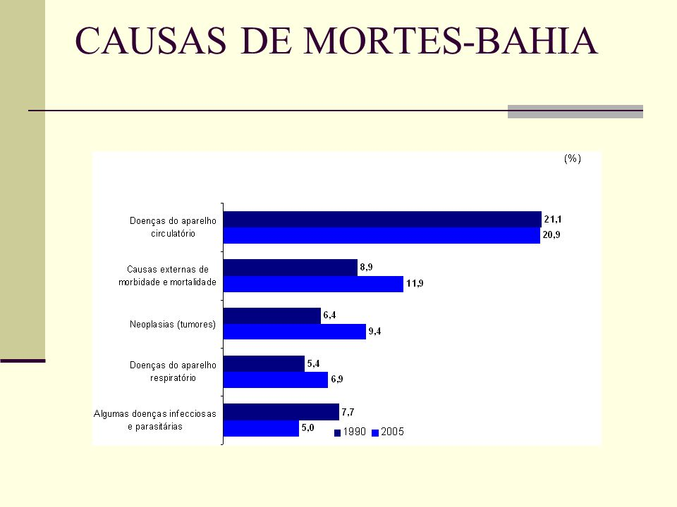 CAUSAS DE MORTES-BAHIA