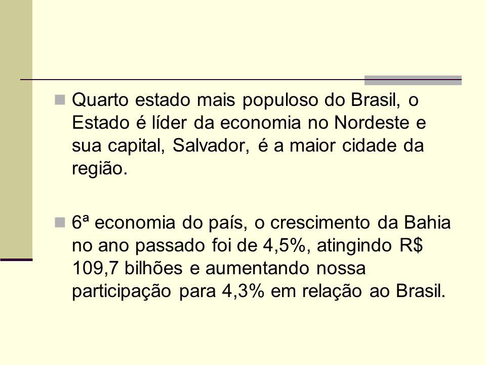 Quarto estado mais populoso do Brasil, o Estado é líder da economia no Nordeste e sua capital, Salvador, é a maior cidade da região.
