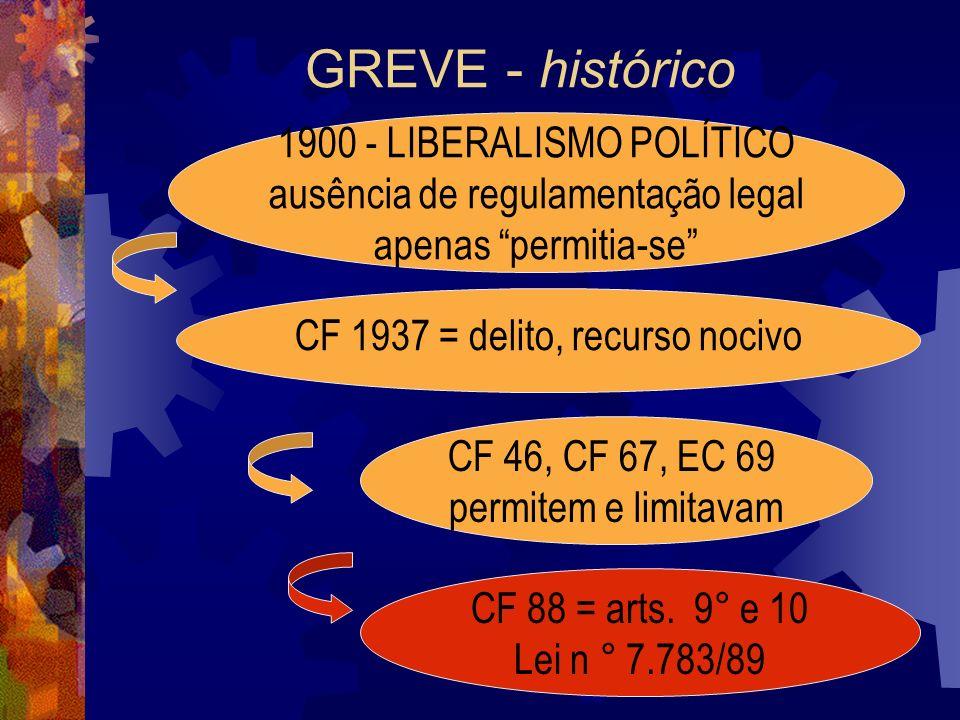 GREVE - histórico 1900 - LIBERALISMO POLÍTICO