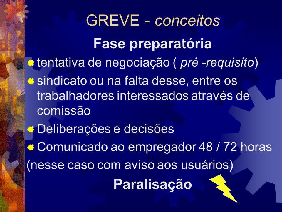 GREVE - conceitos Fase preparatória Paralisação