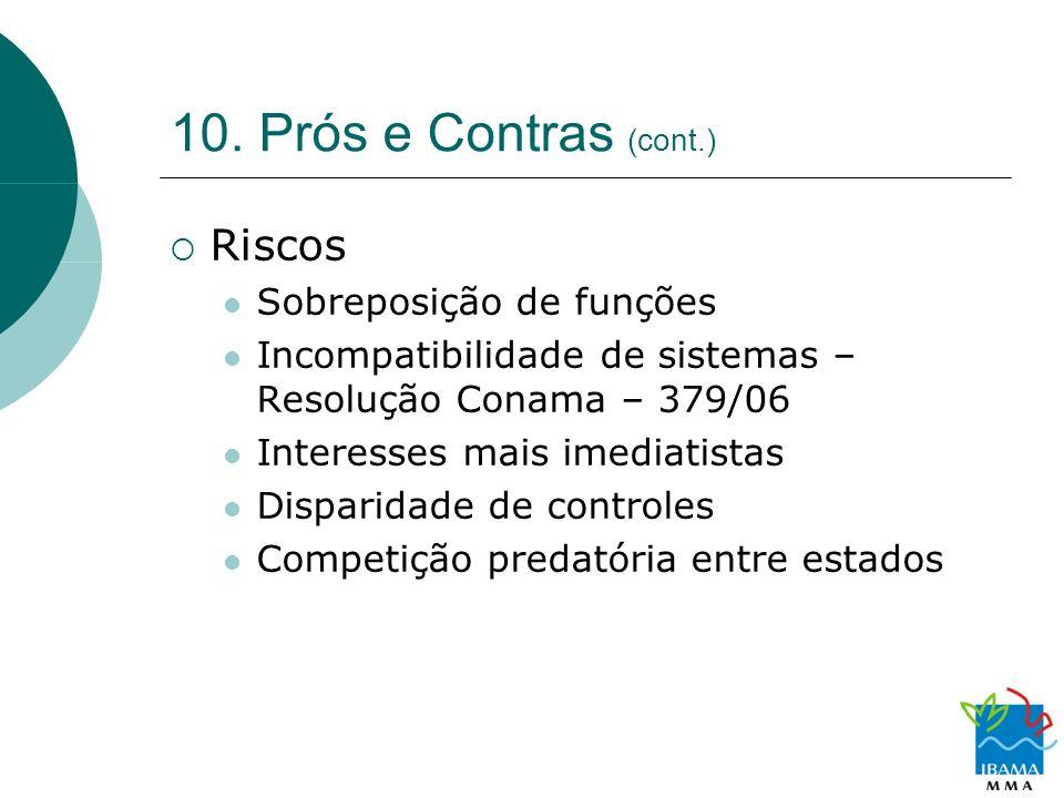 10. Prós e Contras (cont.) Riscos Sobreposição de funções