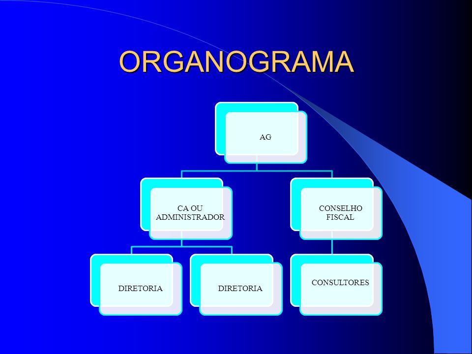 ORGANOGRAMA AG CA OU ADMINISTRADOR DIRETORIA CONSELHO FISCAL