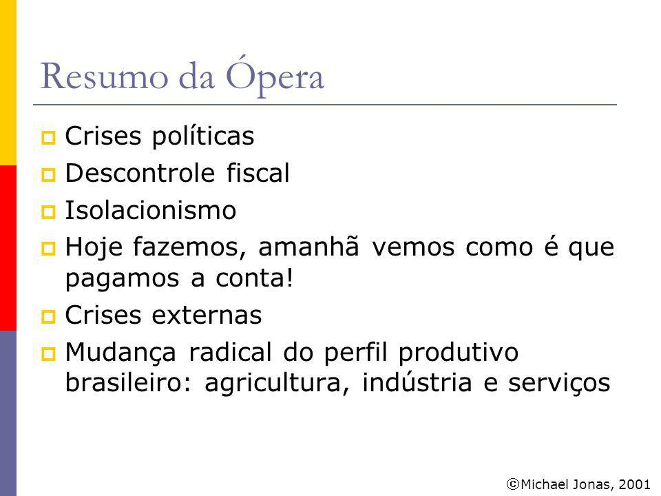 Resumo da Ópera Crises políticas Descontrole fiscal Isolacionismo