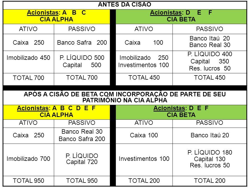 ANTES DA CISÃO Acionistas: A B C. CIA ALPHA. Acionistas: D E F. CIA BETA. ATIVO. PASSIVO.