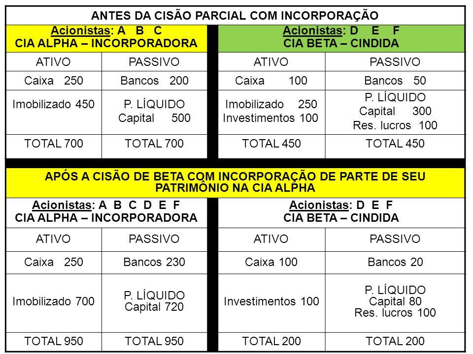 ANTES DA CISÃO PARCIAL COM INCORPORAÇÃO CIA ALPHA – INCORPORADORA