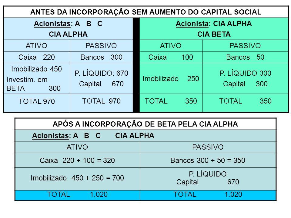 ANTES DA INCORPORAÇÃO SEM AUMENTO DO CAPITAL SOCIAL Acionistas: A B C