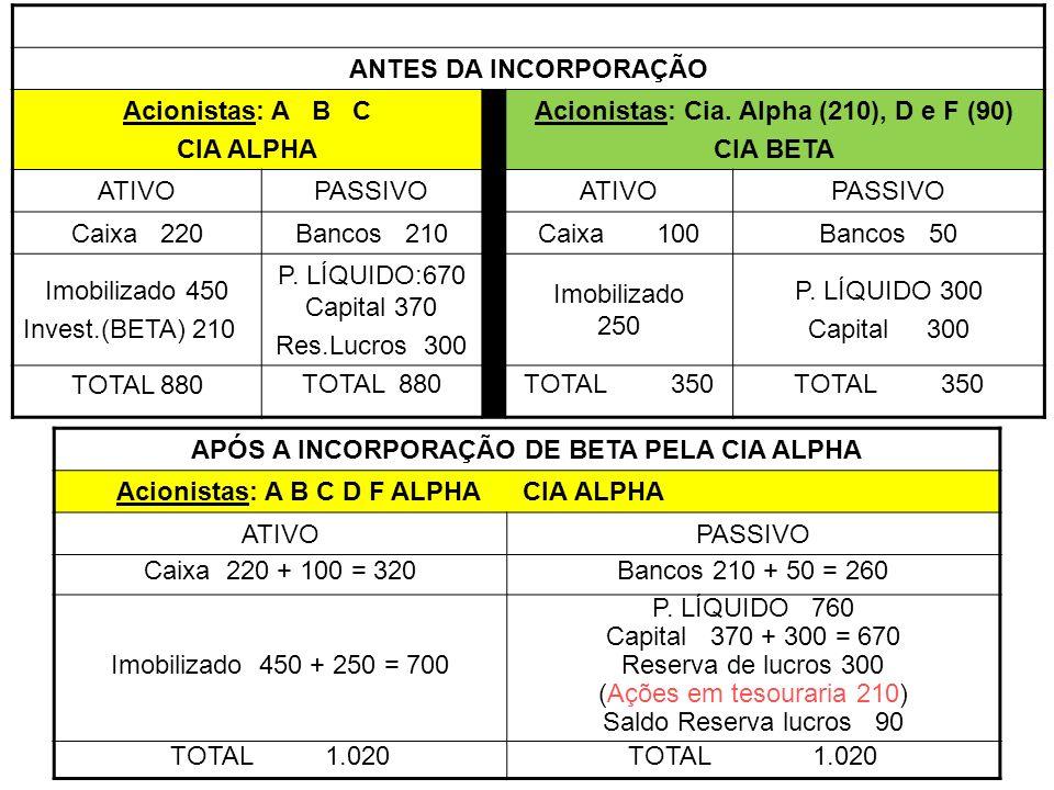 Acionistas: Cia. Alpha (210), D e F (90) CIA BETA ATIVO PASSIVO