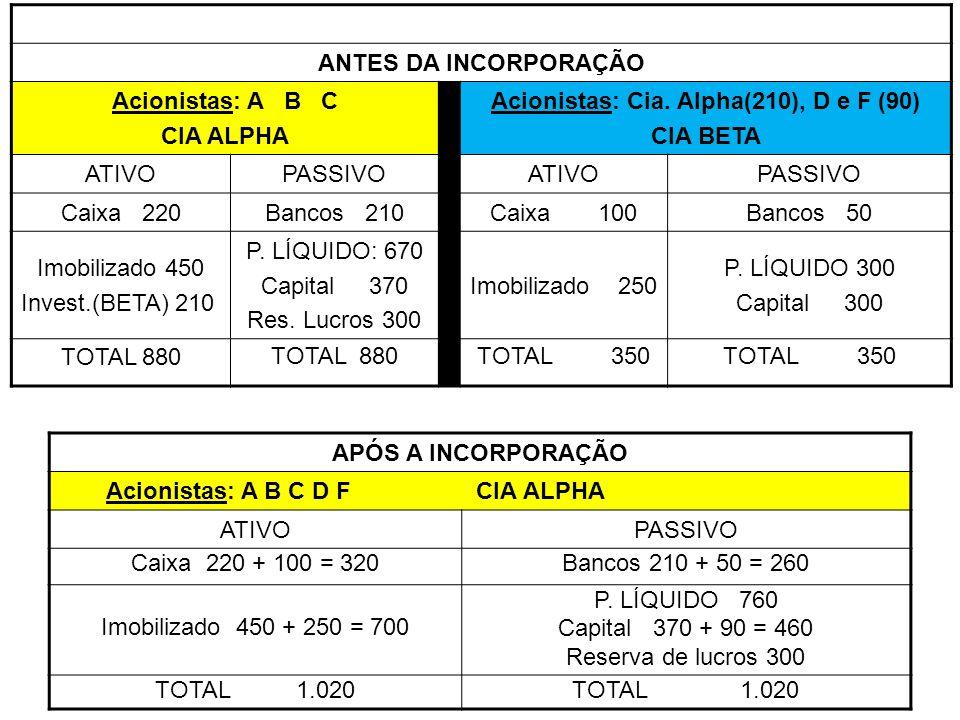 Acionistas: Cia. Alpha(210), D e F (90)