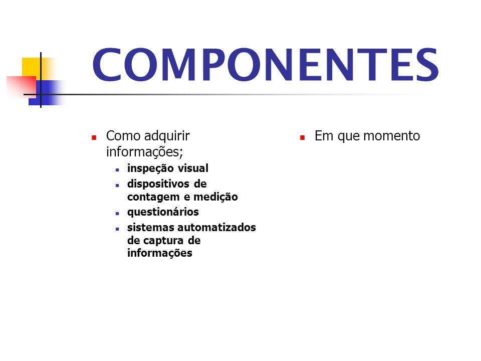 COMPONENTES Como adquirir informações; Em que momento inspeção visual