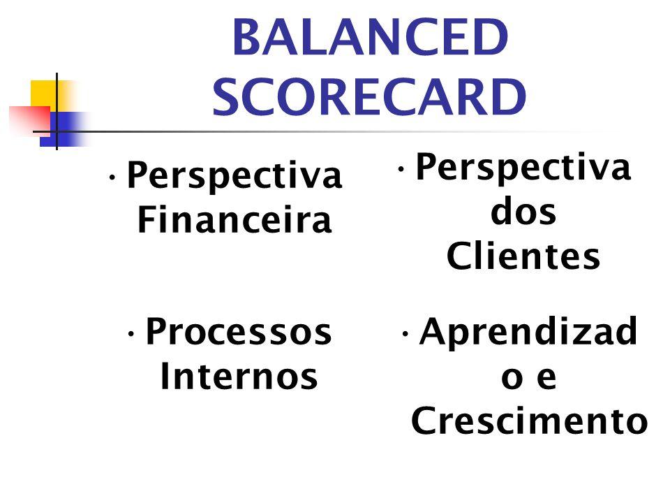 BALANCED SCORECARD Perspectiva dos Clientes Perspectiva Financeira