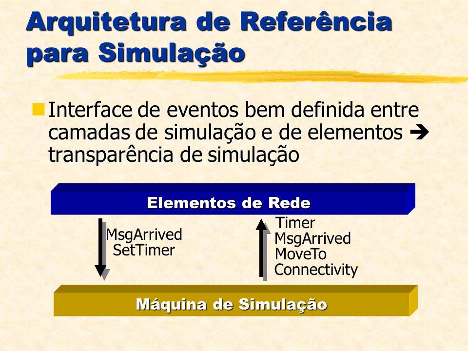 Arquitetura de Referência para Simulação