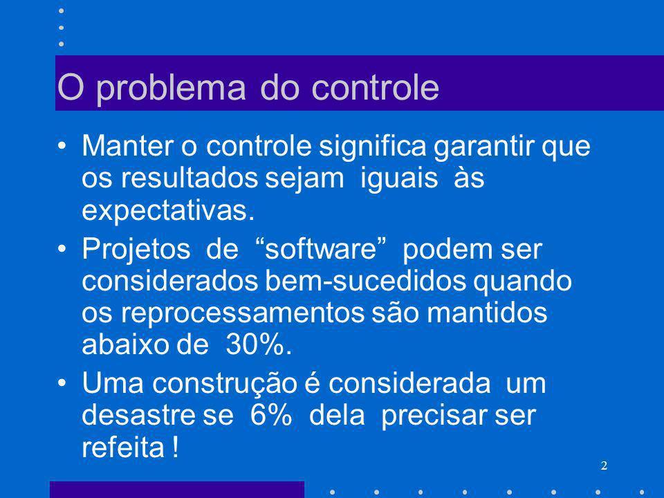 O problema do controle Manter o controle significa garantir que os resultados sejam iguais às expectativas.
