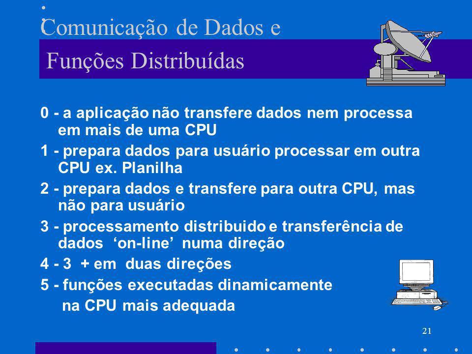 Comunicação de Dados e Funções Distribuídas