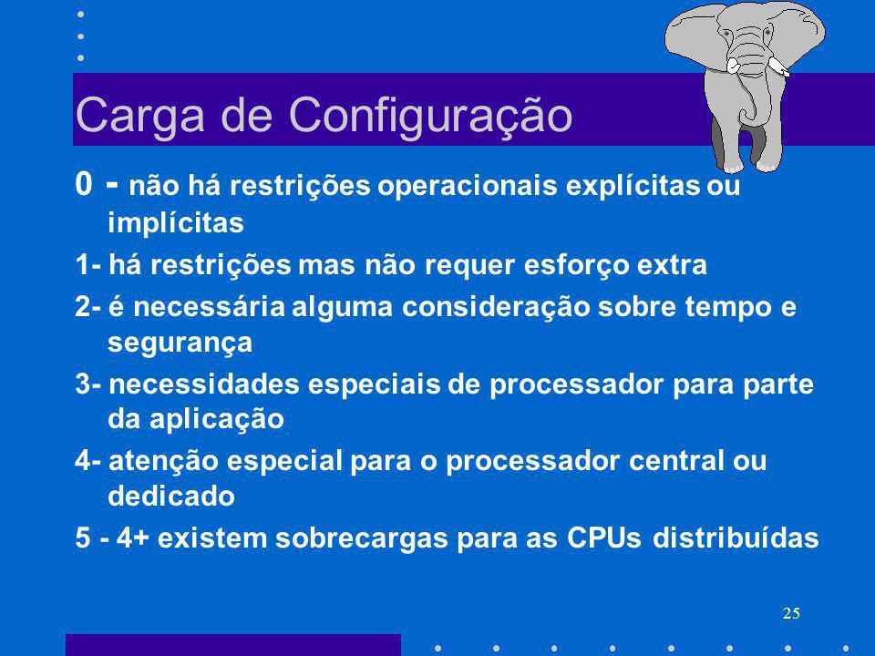 Carga de Configuração 0 - não há restrições operacionais explícitas ou implícitas. 1- há restrições mas não requer esforço extra.