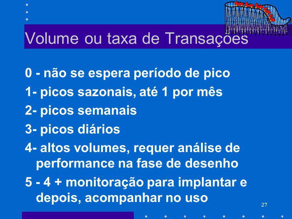 Volume ou taxa de Transações