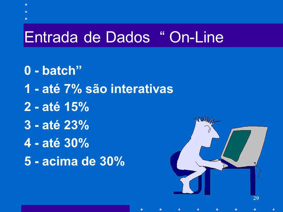 Entrada de Dados On-Line