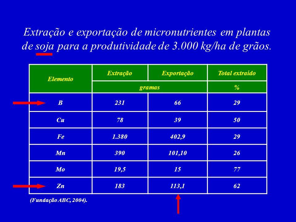 Extração e exportação de micronutrientes em plantas de soja para a produtividade de 3.000 kg/ha de grãos.