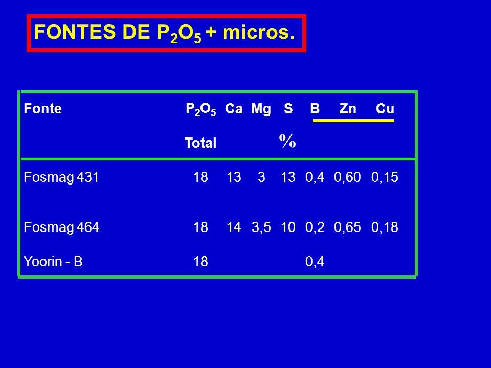 FONTES DE P2O5 + micros. % Fonte P O Ca Mg S B Zn Cu Total Fosmag 431