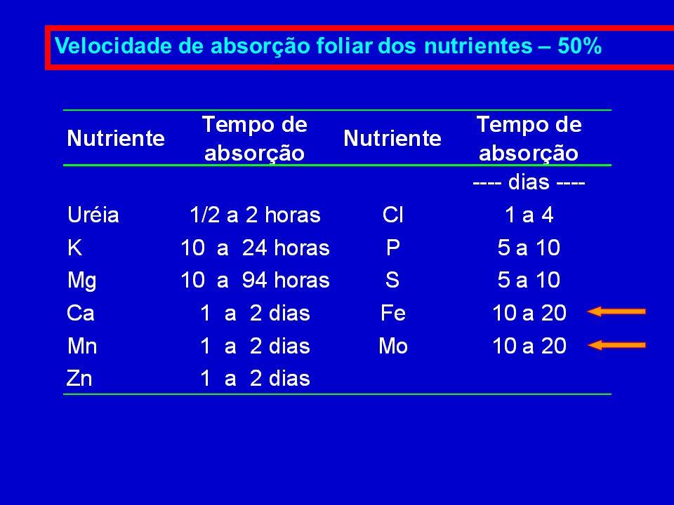 Velocidade de absorção foliar dos nutrientes – 50%