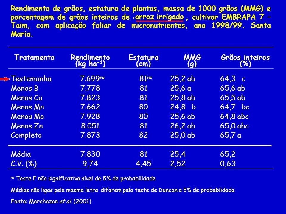 Rendimento de grãos, estatura de plantas, massa de 1000 grãos (MMG) e porcentagem de grãos inteiros de arroz irrigrado, cultivar EMBRAPA 7 – Taim, com aplicação foliar de micronutrientes, ano 1998/99. Santa Maria.