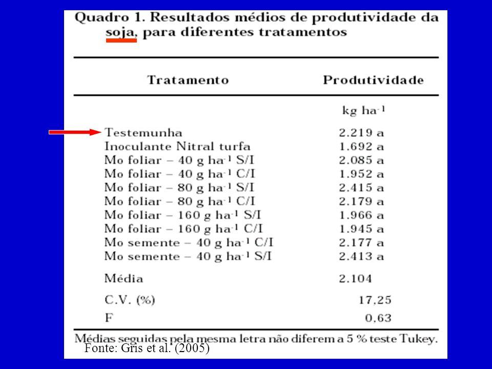 Fonte: Gris et al. (2005)
