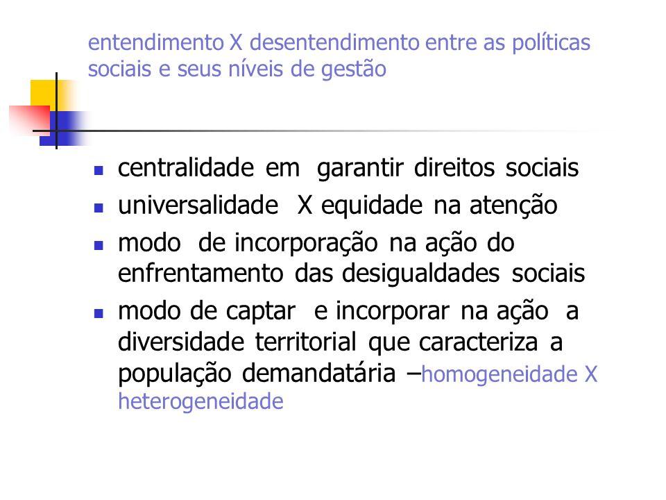 centralidade em garantir direitos sociais
