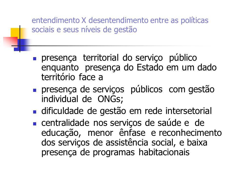 presença de serviços públicos com gestão individual de ONGs;