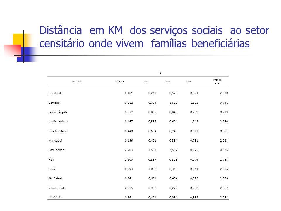 Distância em KM dos serviços sociais ao setor censitário onde vivem famílias beneficiárias