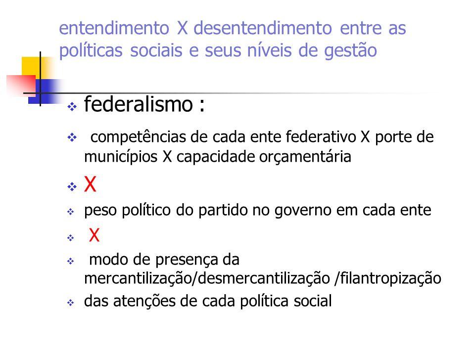 entendimento X desentendimento entre as políticas sociais e seus níveis de gestão