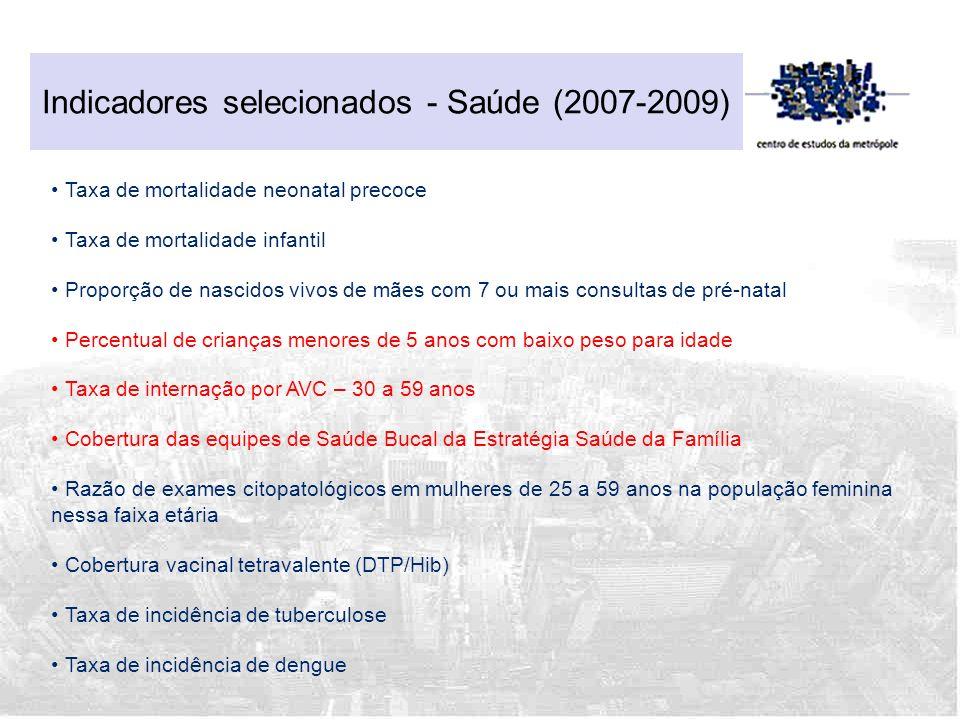 Indicadores selecionados - Saúde (2007-2009)