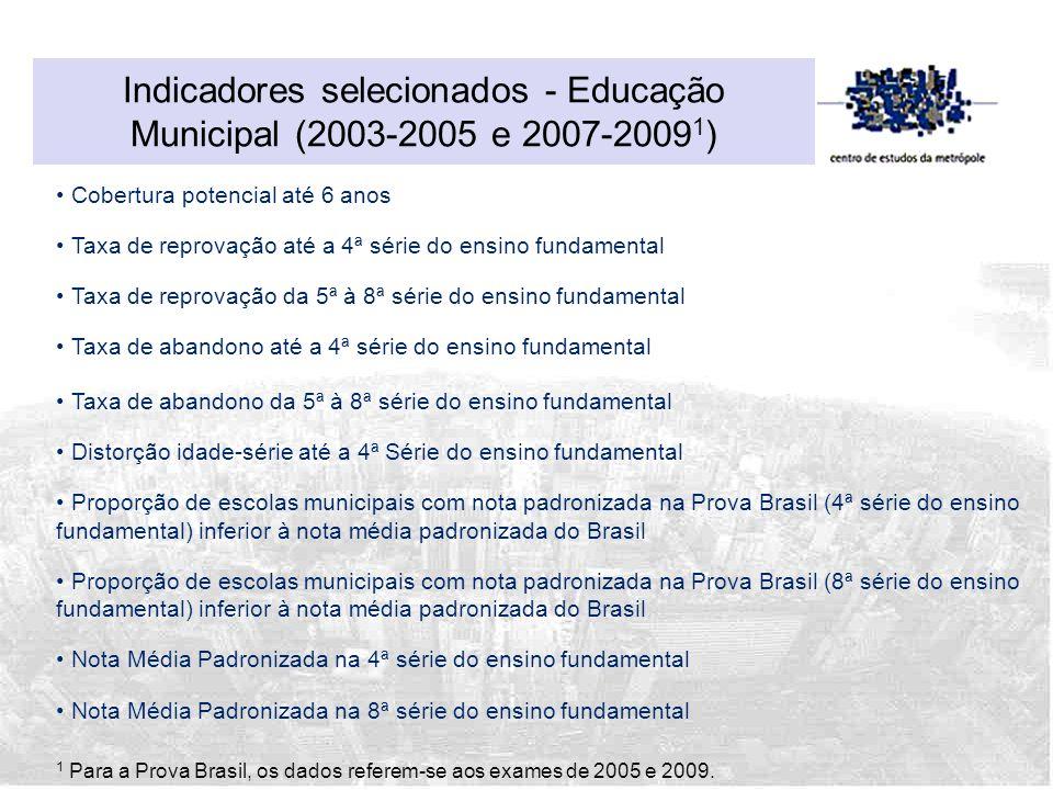Indicadores selecionados - Educação Municipal (2003-2005 e 2007-20091)