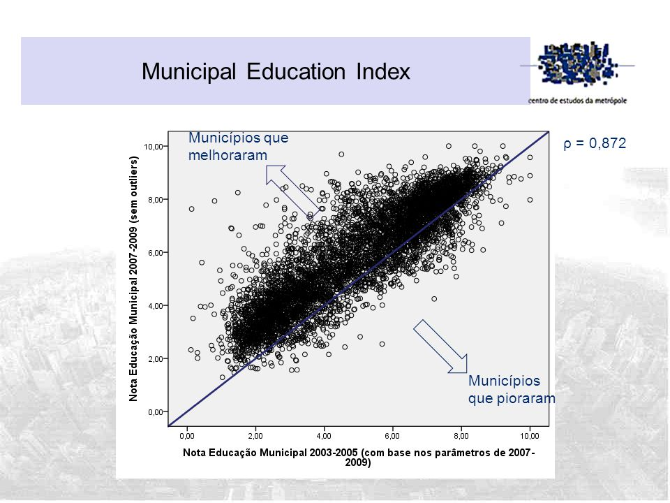 Municipal Education Index
