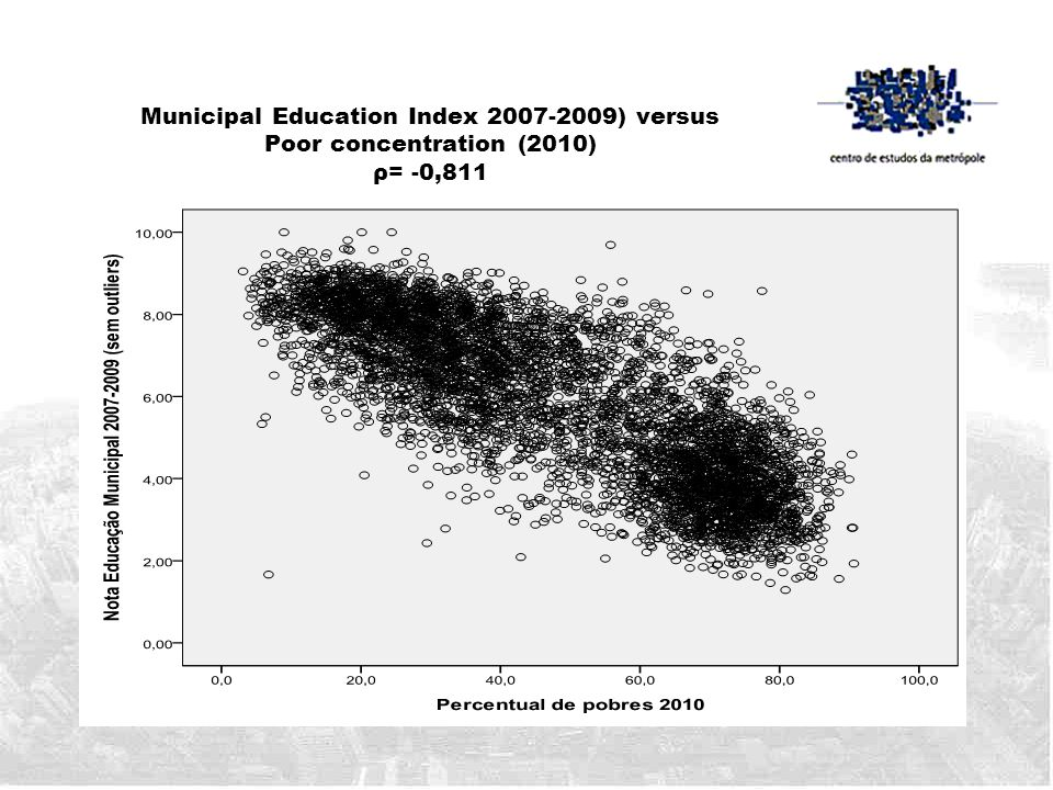 Municipal Education Index 2007-2009) versus Poor concentration (2010) ρ= -0,811