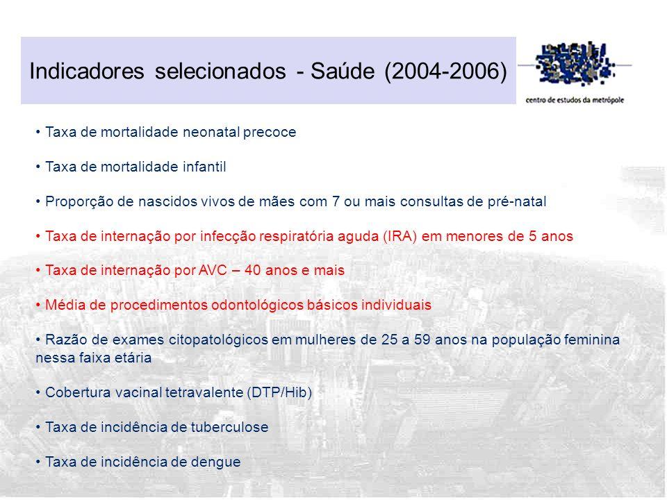 Indicadores selecionados - Saúde (2004-2006)