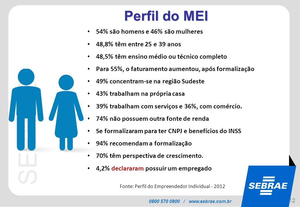 Perfil do MEI Características do MEI 54% são homens e 46% são mulheres