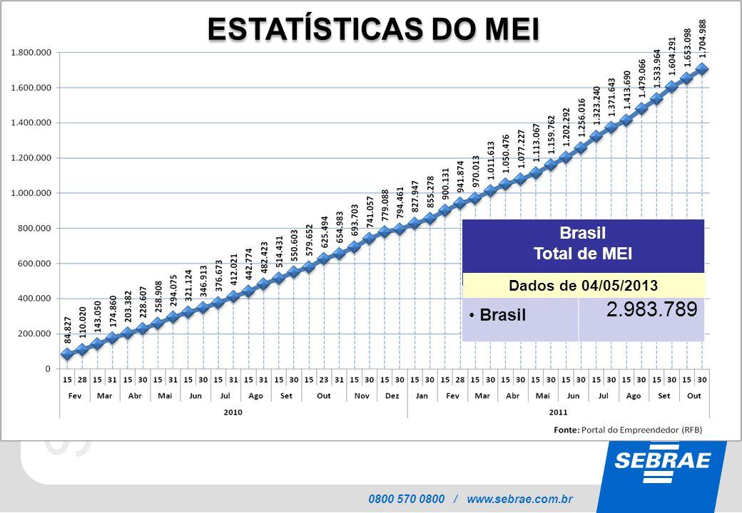 ESTATÍSTICAS DO MEI Brasil Total de MEI 2.983.789 Dados de 04/05/2013