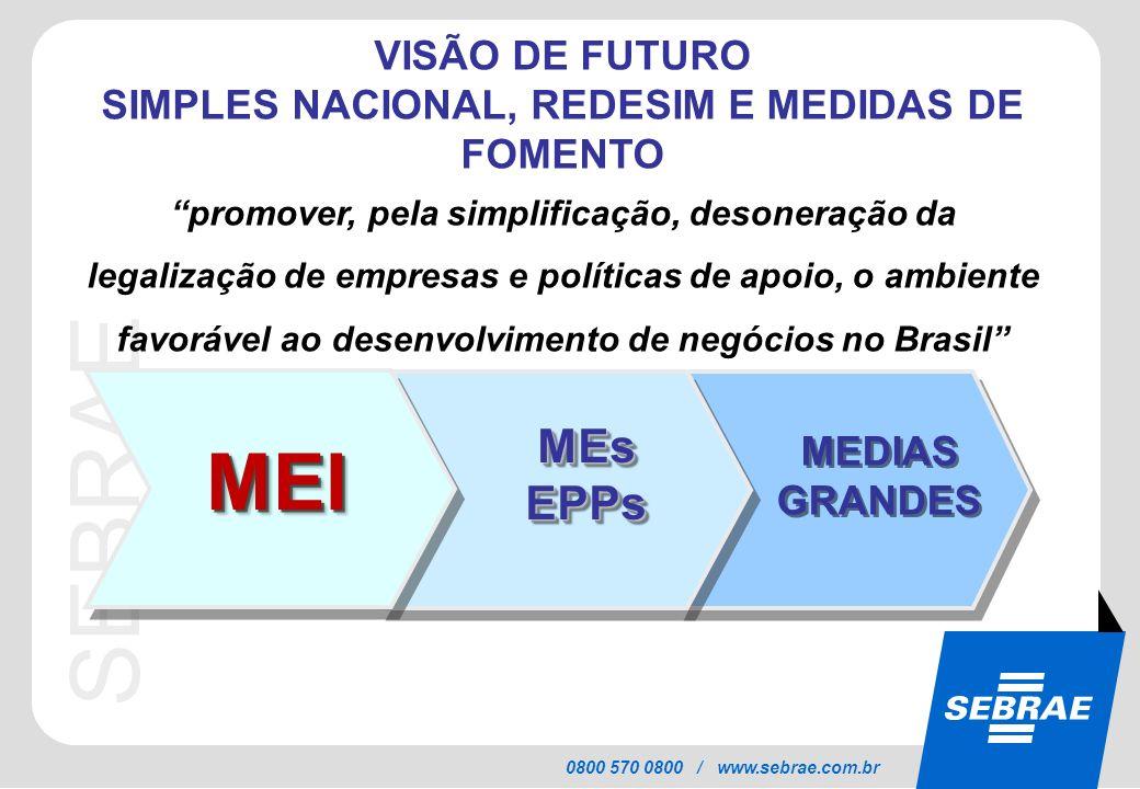 SIMPLES NACIONAL, REDESIM E MEDIDAS DE FOMENTO