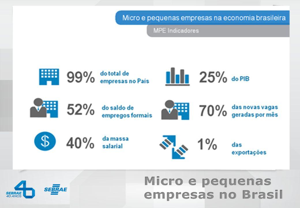 do total de empresas no País dos empregos formais da massa salarial do PIB das exportações