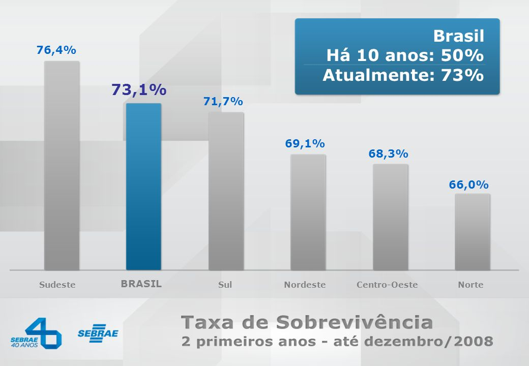 Brasil Há 10 anos: 50% Atualmente: 73% 73,1% 76,4% 71,7% 69,1% 68,3%