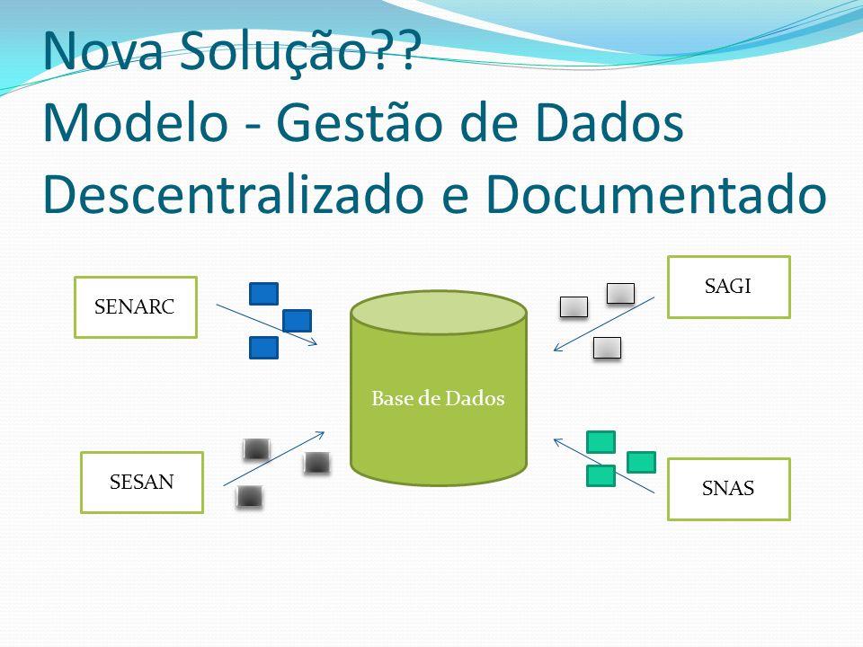 Nova Solução Modelo - Gestão de Dados Descentralizado e Documentado