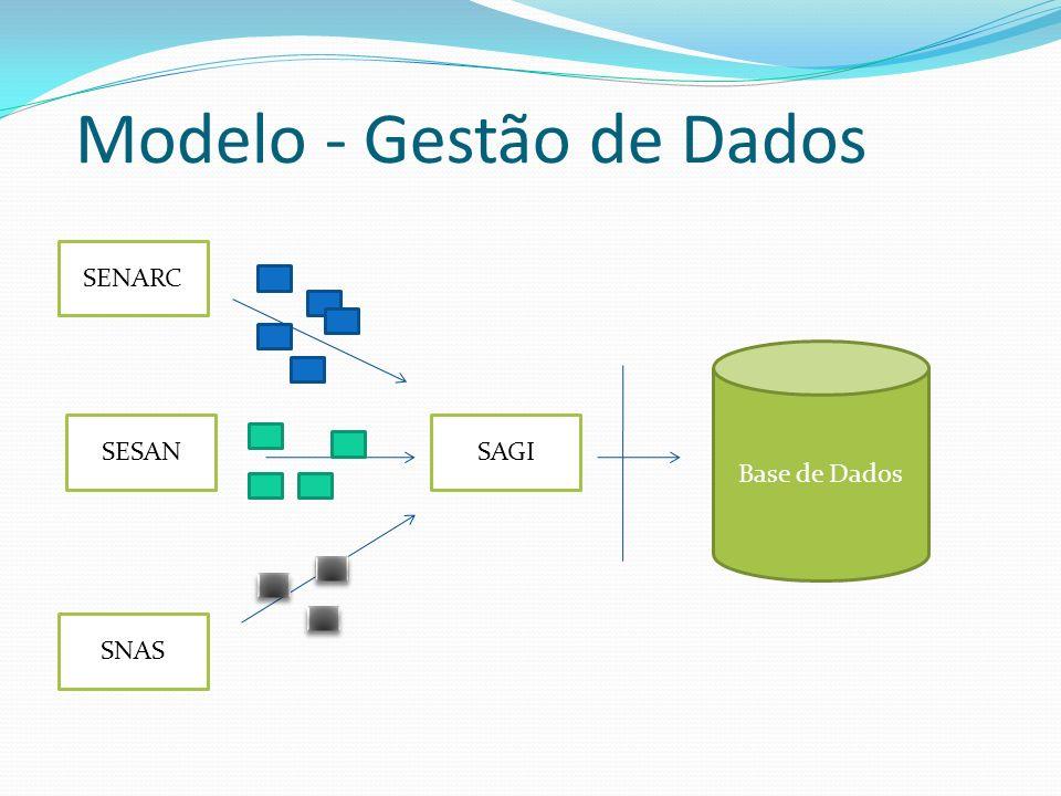 Modelo - Gestão de Dados