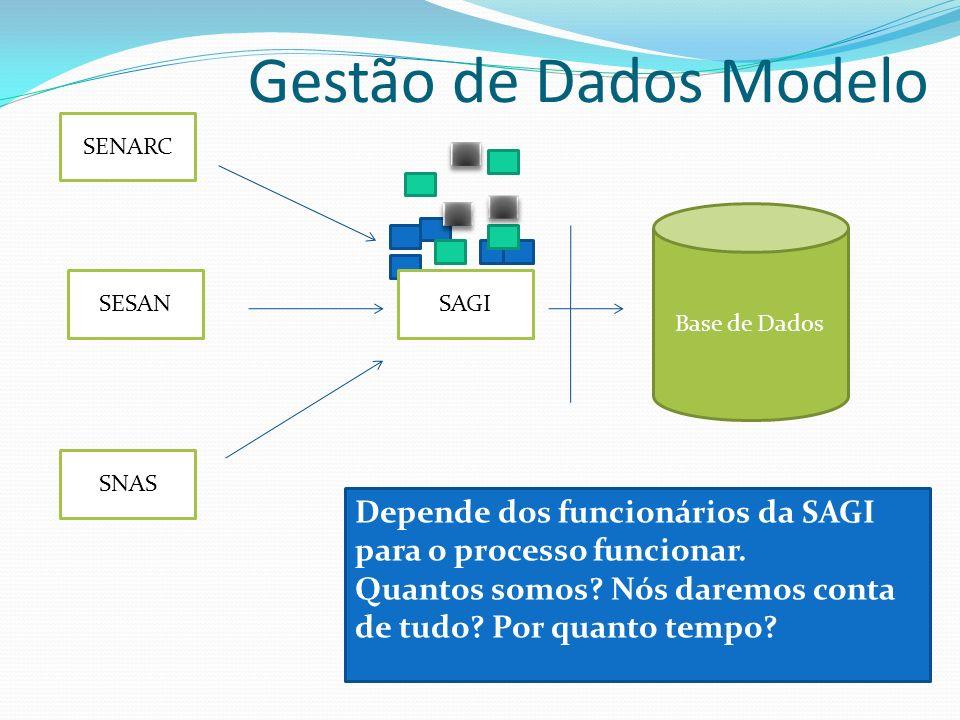Gestão de Dados Modelo Depende dos funcionários da SAGI